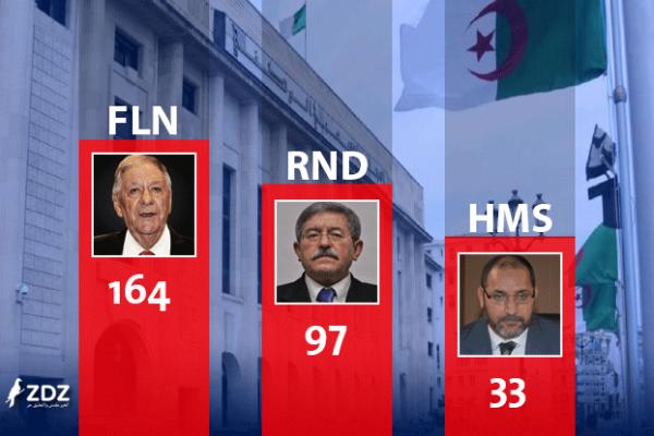 نتائج الإنتخابات غير مزورة